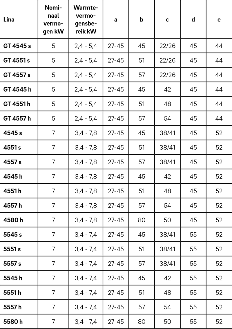 Lina 45 Datatabel